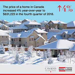 Royal LePage Q4 2018 House Price Survey